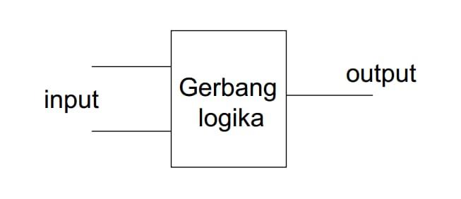 input-output-gerbang-logika